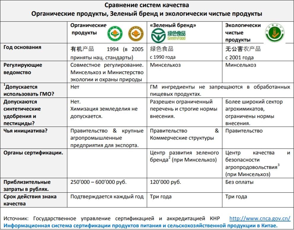 Органическое сельское хозяйство России: как построить миллиардную индустрию